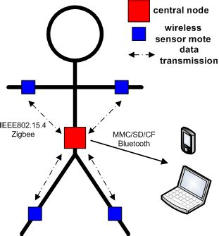 Thesis wireless sensors